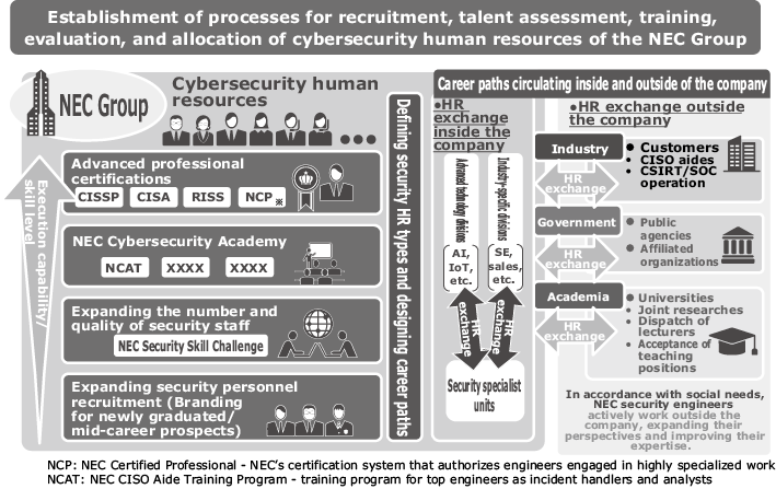 Talent Management: Managing Cybersecurity Human Resources : NEC ...