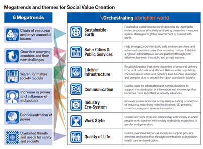 Megatrends and themes for Social Value Creation