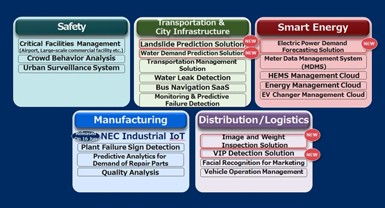IoT solutions to be offered by NEC