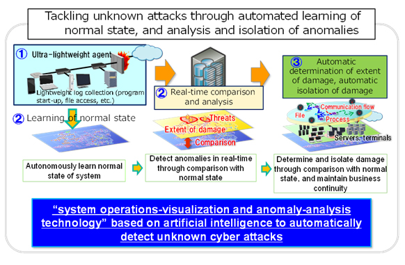 Tackling unknown attacks through automated learning of normal state, and analysis and isolation of anomalies