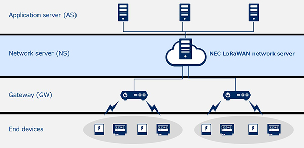 NEC launches LoRaWAN compliant network server: Press Releases | NEC