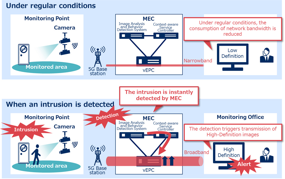 Docomo installs an MEC demo system in its 5G Open Lab