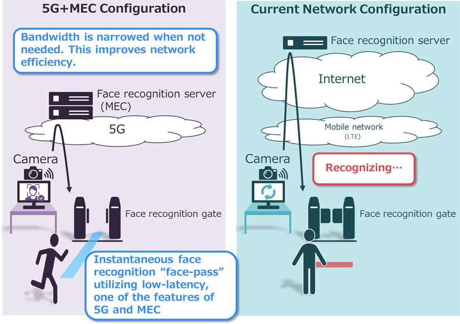 NEC provides face recognition demo system utilizing MEC to